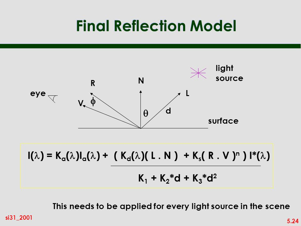 5.24 si31_2001 Final Reflection Model light source N L R V eye surface d I( ) = K a ( )I a ( ) + ( K d ( )( L. N ) + K s ( R. V ) n ) I*( ) K 1 + K 2
