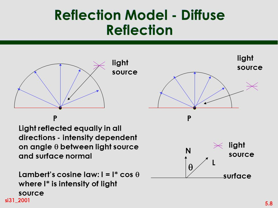 5.8 si31_2001 Reflection Model - Diffuse Reflection Light reflected equally in all directions - intensity dependent on angle between light source and