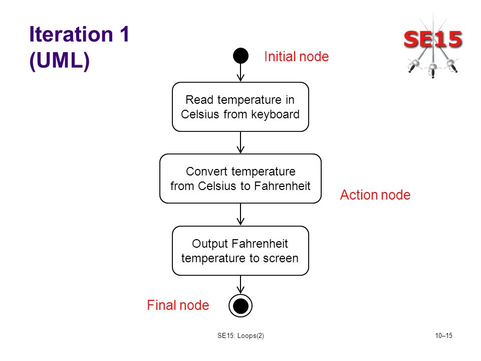 SE15: Loops(2)10–15 Iteration 1 (UML) Read temperature in Celsius from keyboard Convert temperature from Celsius to Fahrenheit Output Fahrenheit temperature to screen Initial node Final node Action node