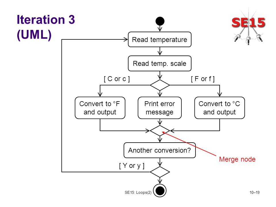 SE15: Loops(2)10–19 Iteration 3 (UML) Read temperature Read temp. scale Convert to °F and output Print error message Another conversion? Convert to °C