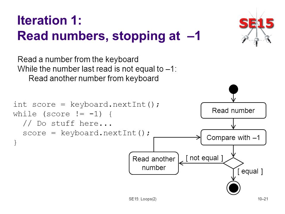 SE15: Loops(2)10–21 Iteration 1: Read numbers, stopping at –1 Read a number from the keyboard While the number last read is not equal to –1: Read another number from keyboard int score = keyboard.nextInt(); while (score != -1) { // Do stuff here...