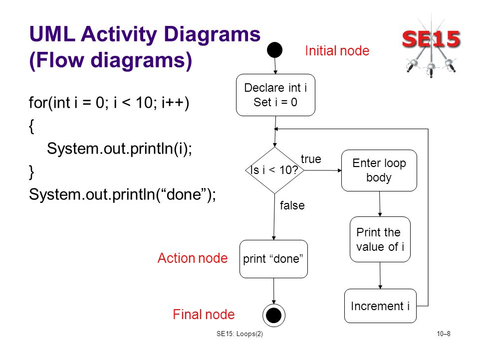 SE15: Loops(2)10–8 UML Activity Diagrams (Flow diagrams) for(int i = 0; i < 10; i++) { System.out.println(i); } System.out.println(done); Is i < 10.