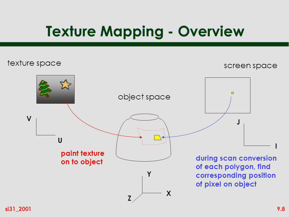 9.8si31_2001 Texture Mapping - Overview screen space I J object space during scan conversion of each polygon, find corresponding position of pixel on object texture space V U X Y Z paint texture on to object
