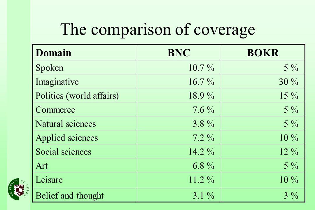 The comparison of coverage DomainBNCBOKR Spoken10.7 %5 % Imaginative16.7 %30 % Politics (world affairs)18.9 %15 % Commerce7.6 %5 % Natural sciences3.8 %5 % Applied sciences7.2 %10 % Social sciences14.2 %12 % Art6.8 %5 % Leisure11.2 %10 % Belief and thought3.1 %3 %