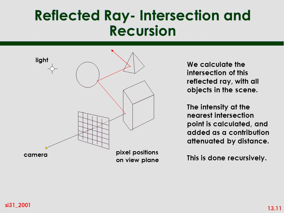 13.11 si31_2001 Reflected Ray- Intersection and Recursion We calculate the intersection of this reflected ray, with all objects in the scene.