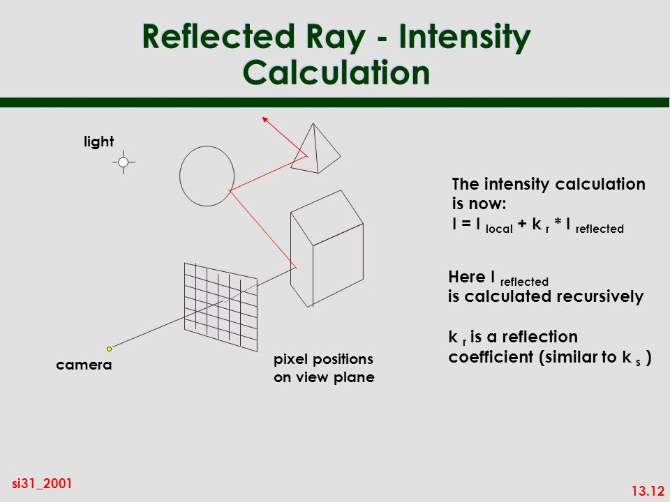 13.12 si31_2001 Reflected Ray - Intensity Calculation pixel positions on view plane camera light The intensity calculation is now: I = I local + k r * I reflected Here I reflected is calculated recursively k r is a reflection coefficient (similar to k s )