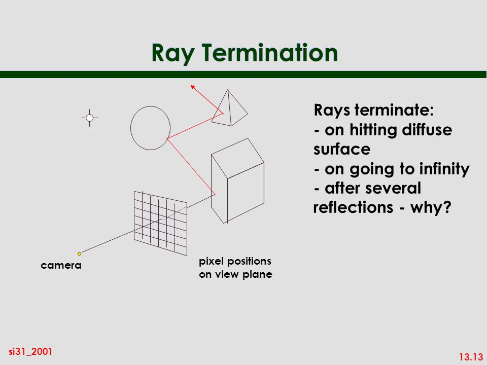 13.13 si31_2001 Ray Termination pixel positions on view plane camera Rays terminate: - on hitting diffuse surface - on going to infinity - after several reflections - why
