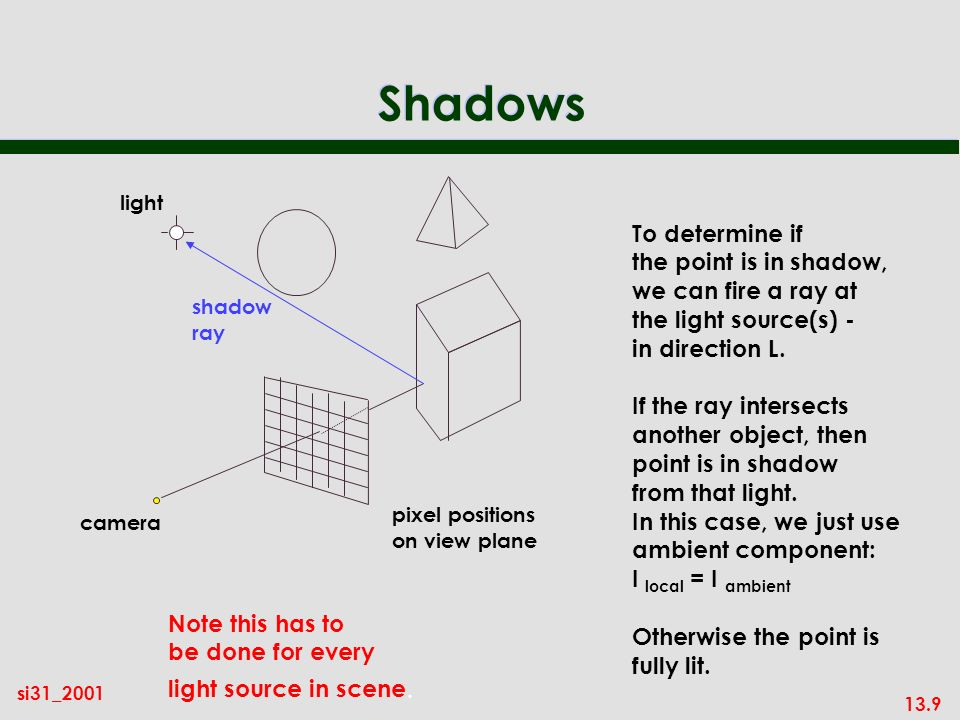 13.9 si31_2001 Shadows pixel positions on view plane camera To determine if the point is in shadow, we can fire a ray at the light source(s) - in direction L.