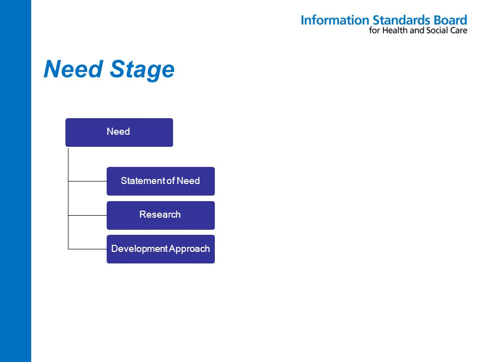 Need Stage NeedDevelopment ApproachStatement of NeedResearch