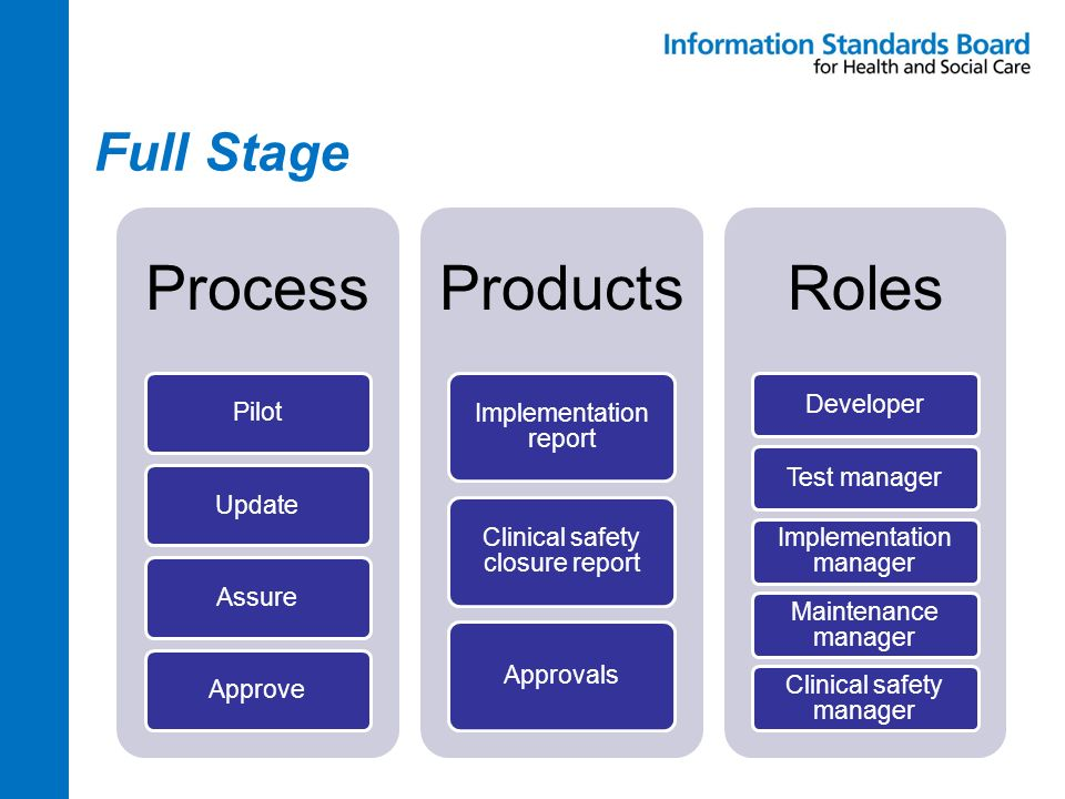 Full Stage Process PilotUpdateAssureApprove Products Implementation report Clinical safety closure report Approvals Roles DeveloperTest manager Implem