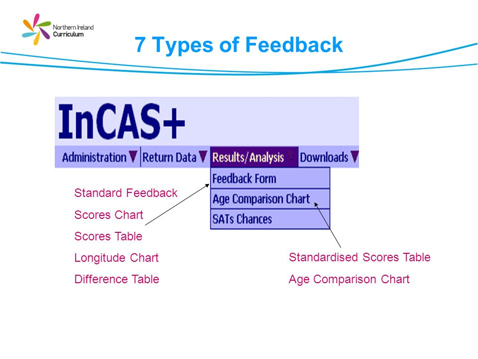 7 Types of Feedback Standard Feedback Scores Chart Scores Table Longitude Chart Difference Table Standardised Scores Table Age Comparison Chart