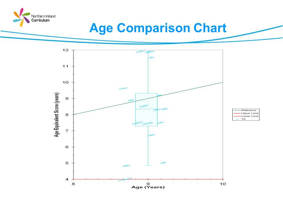 Age Comparison Chart