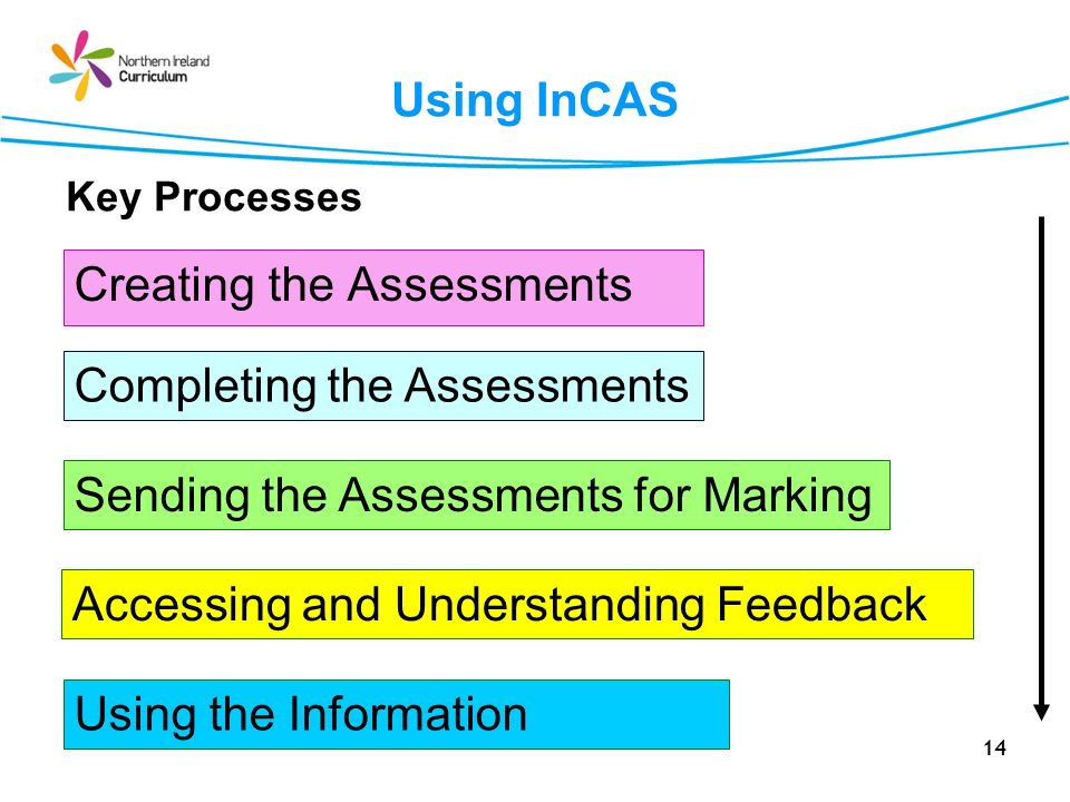 14 Using InCAS Creating the Assessments Completing the Assessments Sending the Assessments for Marking Accessing and Understanding Feedback Key Proces