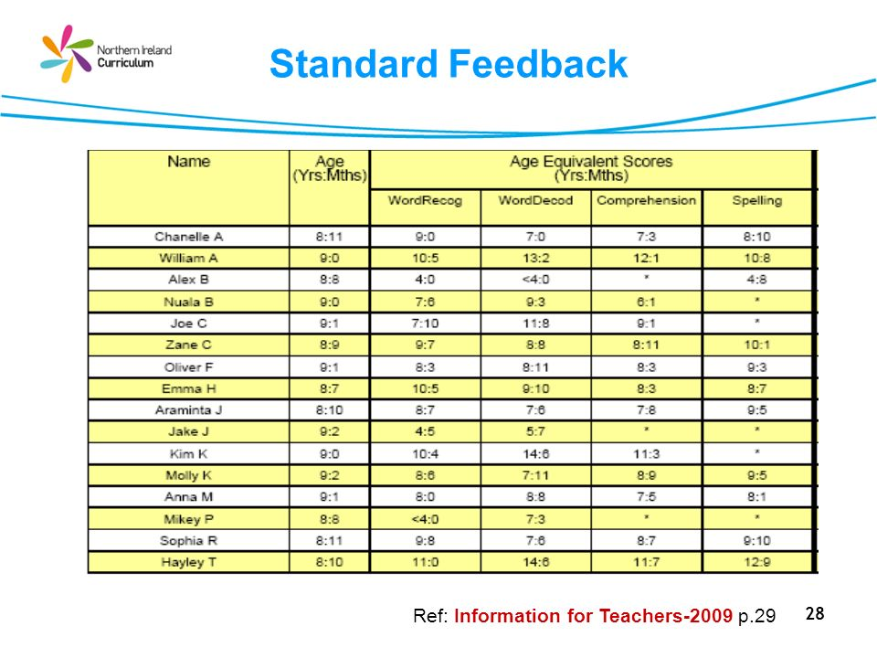 28 Standard Feedback Ref: Information for Teachers-2009 p.29
