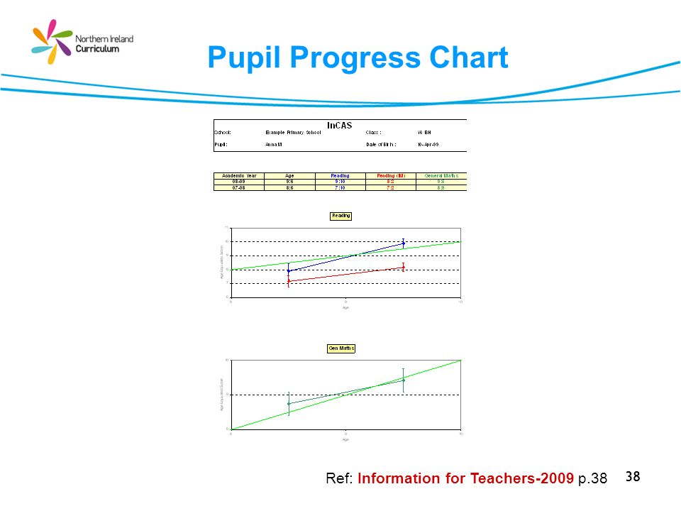 38 Pupil Progress Chart Ref: Information for Teachers-2009 p.38