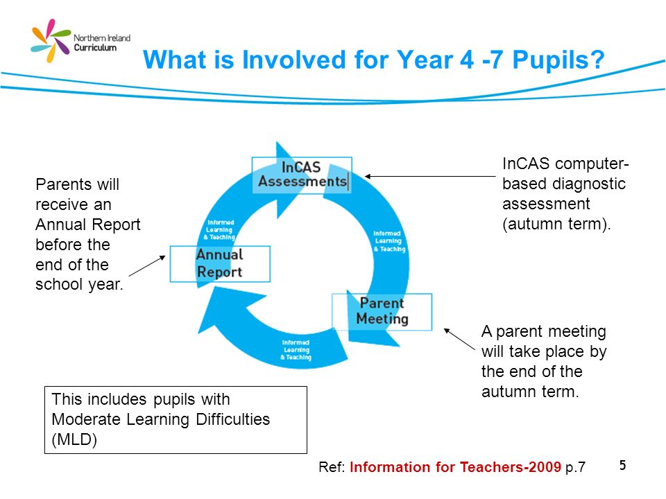 5 What is Involved for Year 4 -7 Pupils? A parent meeting will take place by the end of the autumn term. Parents will receive an Annual Report before