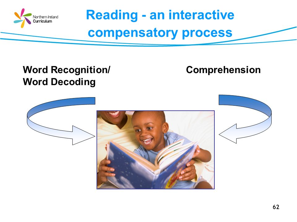 62 Reading - an interactive compensatory process Word Recognition/ Word Decoding Comprehension