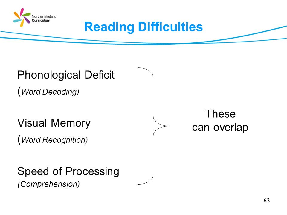 63 Reading Difficulties Phonological Deficit ( Word Decoding) Visual Memory ( Word Recognition) Speed of Processing (Comprehension) These can overlap