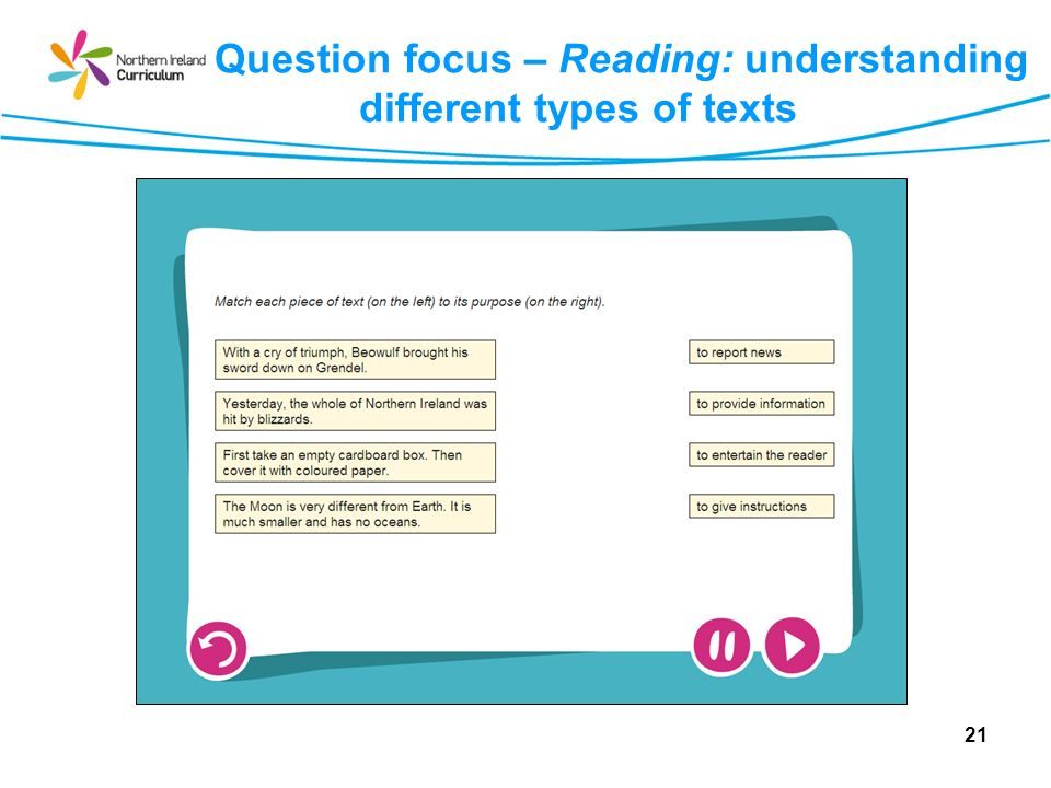 Question focus – Reading: understanding different types of texts 21