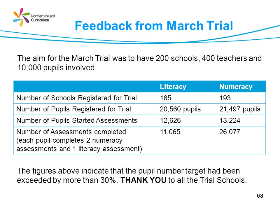 Feedback from March Trial 68 LiteracyNumeracy Number of Schools Registered for Trial185193 Number of Pupils Registered for Trial20,560 pupils21,497 pupils Number of Pupils Started Assessments12,62613,224 Number of Assessments completed (each pupil completes 2 numeracy assessments and 1 literacy assessment) 11,06526,077 The aim for the March Trial was to have 200 schools, 400 teachers and 10,000 pupils involved.
