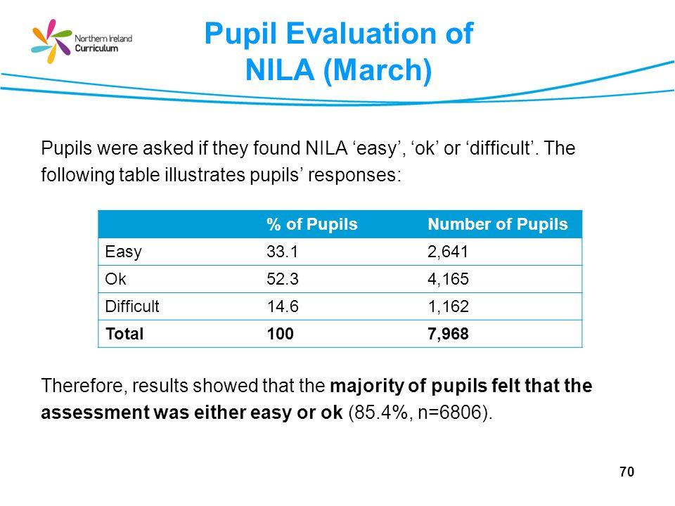 Pupil Evaluation of NILA (March) 70 Pupils were asked if they found NILA easy, ok or difficult.