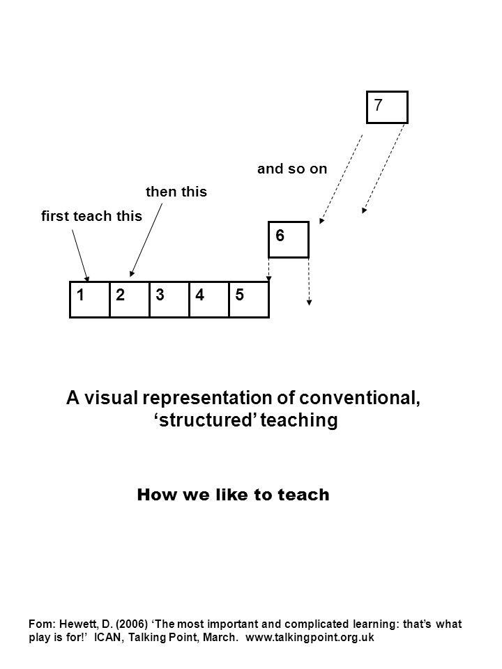6 45321 A visual representation of conventional, structured teaching How we like to teach first teach this then this and so on 7 Fom: Hewett, D. (2006