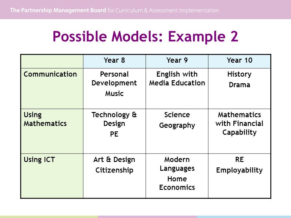 Possible Models: Example 2 Year 8Year 9Year 10 CommunicationPersonal Development Music English with Media Education History Drama Using Mathematics Te