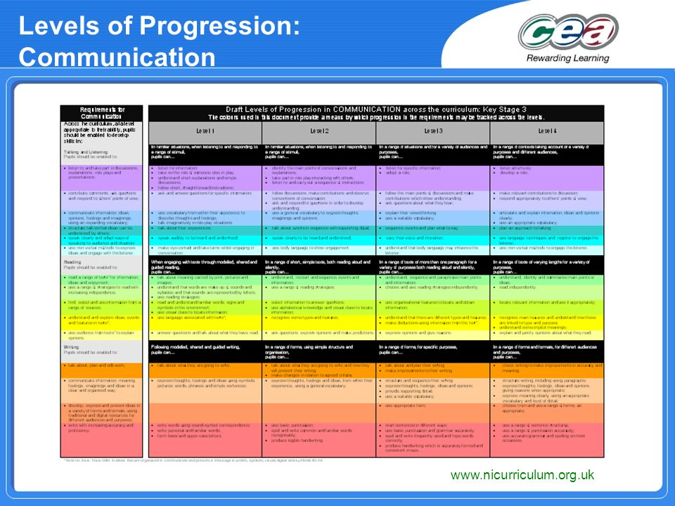 Levels of Progression: Communication www.nicurriculum.org.uk