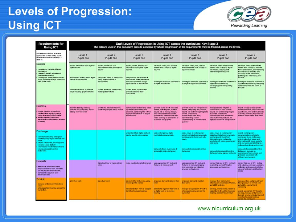 Levels of Progression: Using ICT www.nicurriculum.org.uk