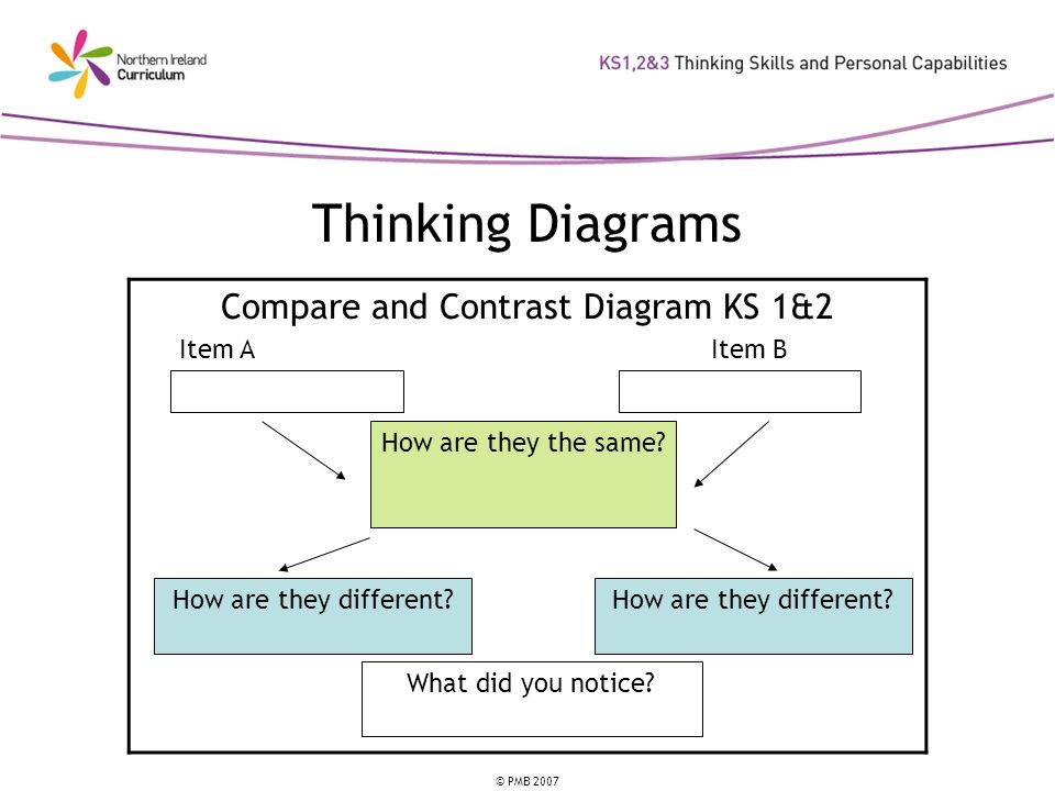 © PMB 2007 Thinking Diagrams Compare and Contrast Diagram KS 1&2 Item A Item B How are they the same.