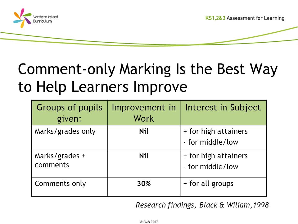 © PMB 2007 Comment-only Marking Is the Best Way to Help Learners Improve Groups of pupils given: Improvement in Work Interest in Subject Marks/grades onlyNil+ for high attainers - for middle/low Marks/grades + comments Nil+ for high attainers - for middle/low Comments only30%+ for all groups Research findings, Black & Wiliam,1998