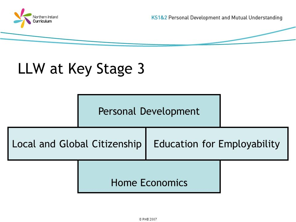 © PMB 2007 LLW at Key Stage 3 Home Economics Personal Development Local and Global CitizenshipEducation for Employability