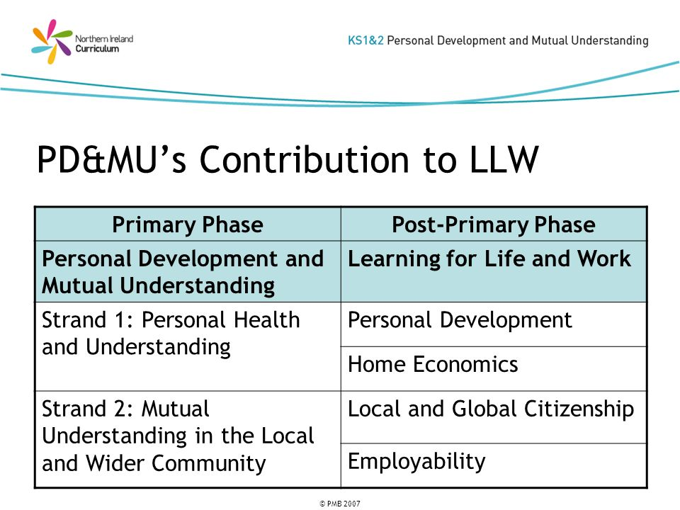 © PMB 2007 PD&MUs Contribution to LLW Primary PhasePost-Primary Phase Personal Development and Mutual Understanding Learning for Life and Work Strand 1: Personal Health and Understanding Personal Development Home Economics Strand 2: Mutual Understanding in the Local and Wider Community Local and Global Citizenship Employability