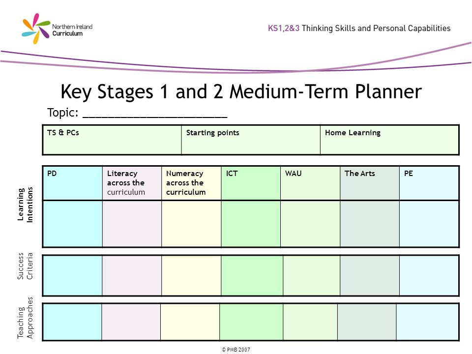 © PMB 2007 Key Stages 1 and 2 Medium-Term Planner TS & PCsStarting pointsHome Learning PDLiteracy across the curriculum Numeracy across the curriculum ICTWAUThe ArtsPE Learning Intentions Success Criteria Teaching Approaches Topic: _______________________
