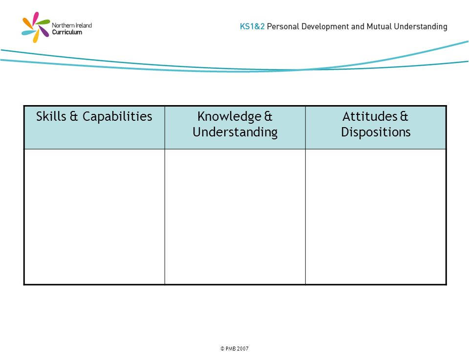 © PMB 2007 Skills & CapabilitiesKnowledge & Understanding Attitudes & Dispositions