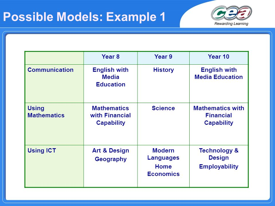 Possible Models: Example 1 Year 8Year 9Year 10 CommunicationEnglish with Media Education HistoryEnglish with Media Education Using Mathematics Mathema