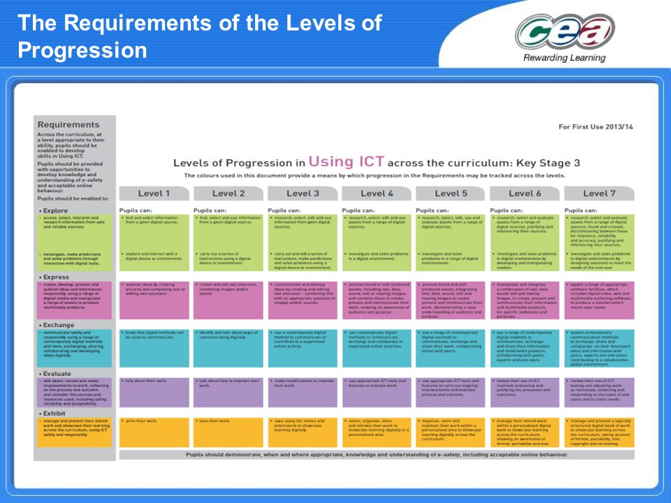 The Requirements of the Levels of Progression