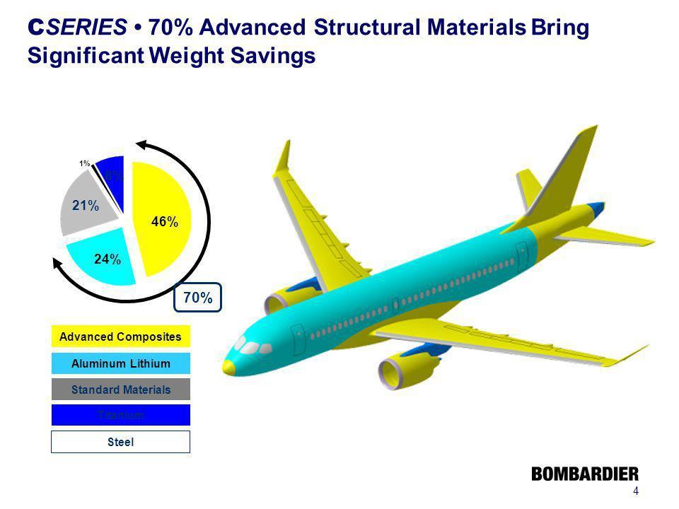 4 C SERIES 70% Advanced Structural Materials Bring Significant Weight Savings 21% 8% 46% 24% 70% 1% Aluminum Lithium Advanced Composites Titanium Stan