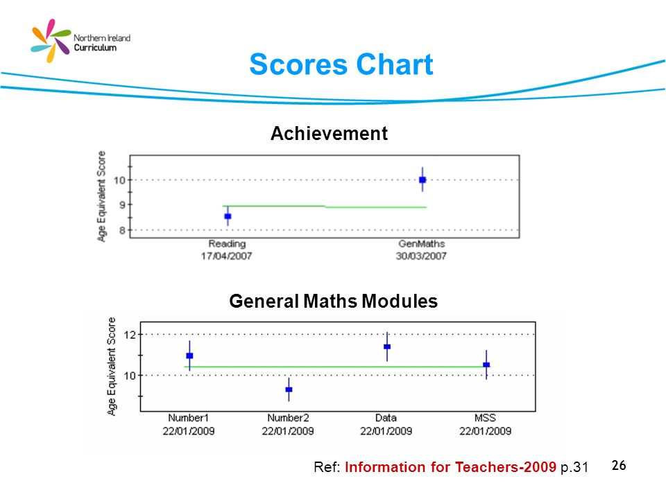 26 Scores Chart Achievement General Maths Modules Ref: Information for Teachers-2009 p.31