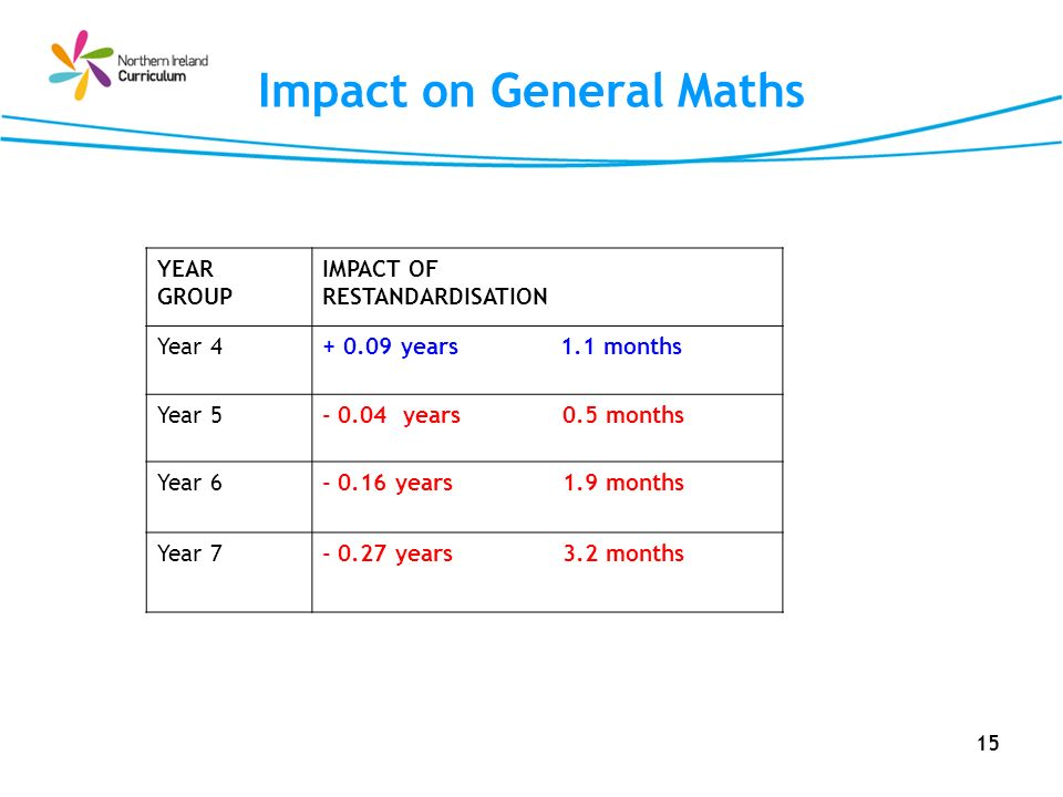 15 Impact on General Maths YEAR GROUP IMPACT OF RESTANDARDISATION Year 4+ 0.09 years 1.1 months Year 5- 0.04 years 0.5 months Year 6- 0.16 years 1.9 m