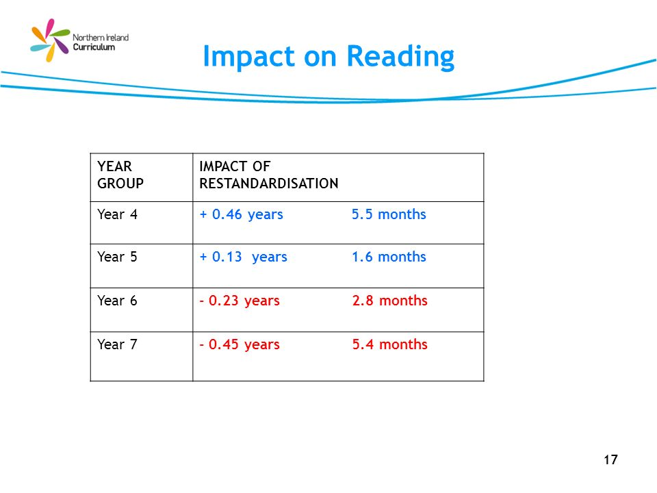 17 Impact on Reading YEAR GROUP IMPACT OF RESTANDARDISATION Year 4+ 0.46 years 5.5 months Year 5+ 0.13 years 1.6 months Year 6- 0.23 years 2.8 months