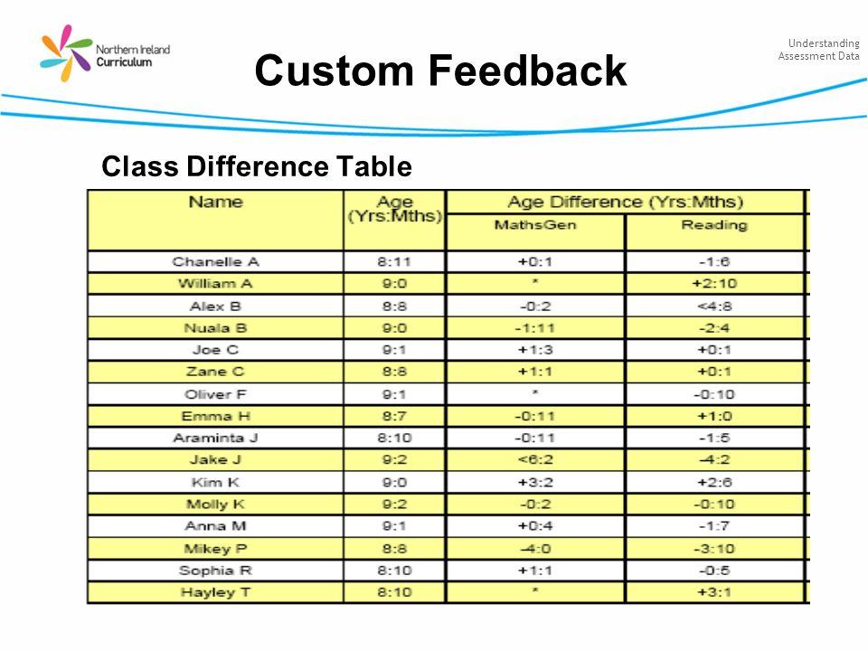 Understanding Assessment Data Class Difference Table Custom Feedback