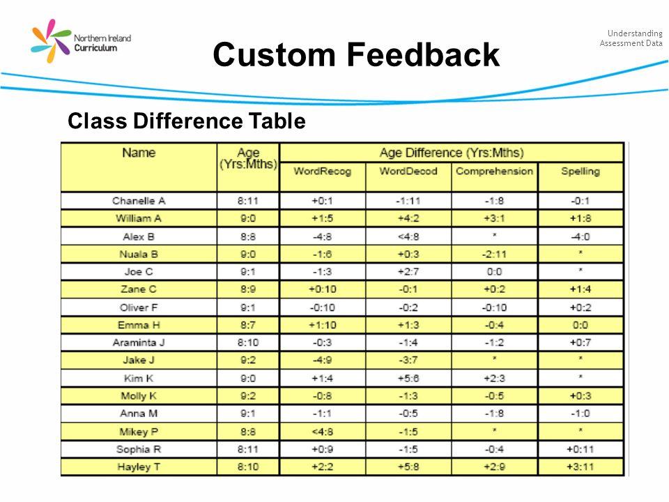 Understanding Assessment Data Custom Feedback Class Difference Table