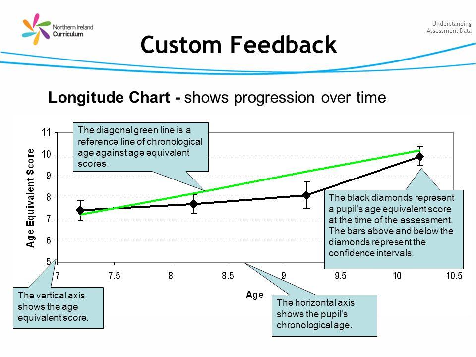 Understanding Assessment Data Custom Feedback Longitude Chart - shows progression over time The black diamonds represent a pupils age equivalent score