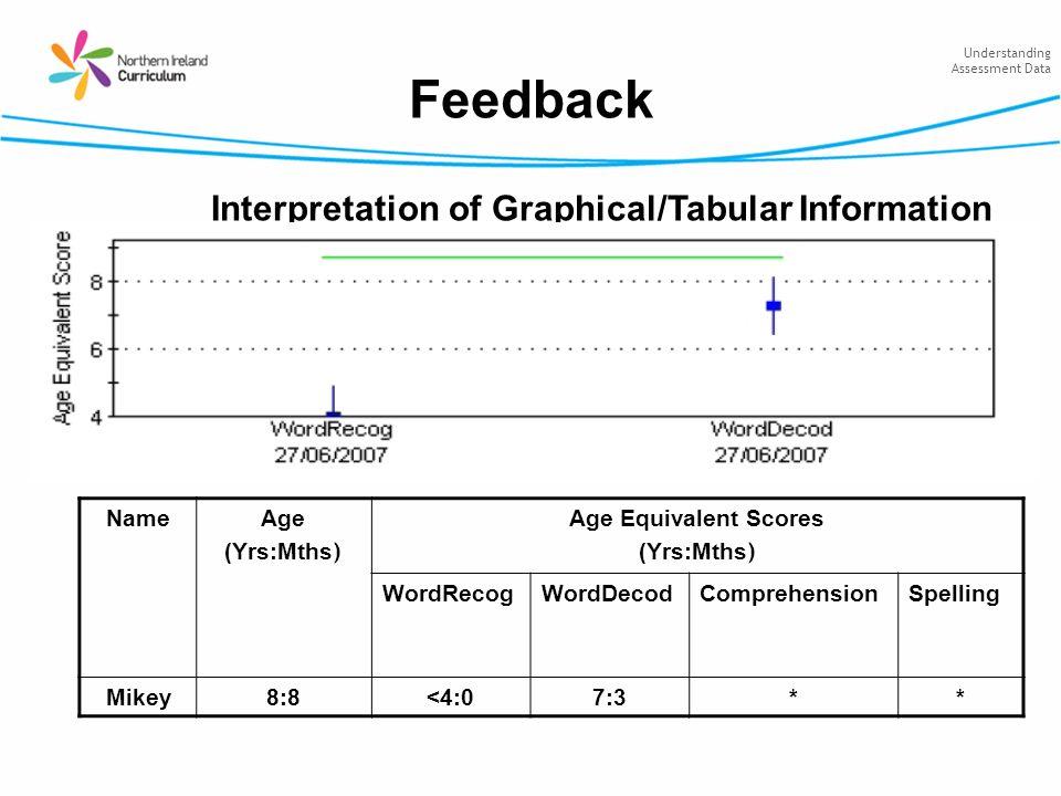 Understanding Assessment Data Feedback Interpretation of Graphical/Tabular Information NameAge (Yrs:Mths ) Age Equivalent Scores (Yrs:Mths ) WordRecog