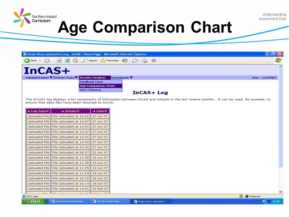 Understanding Assessment Data Age Comparison Chart