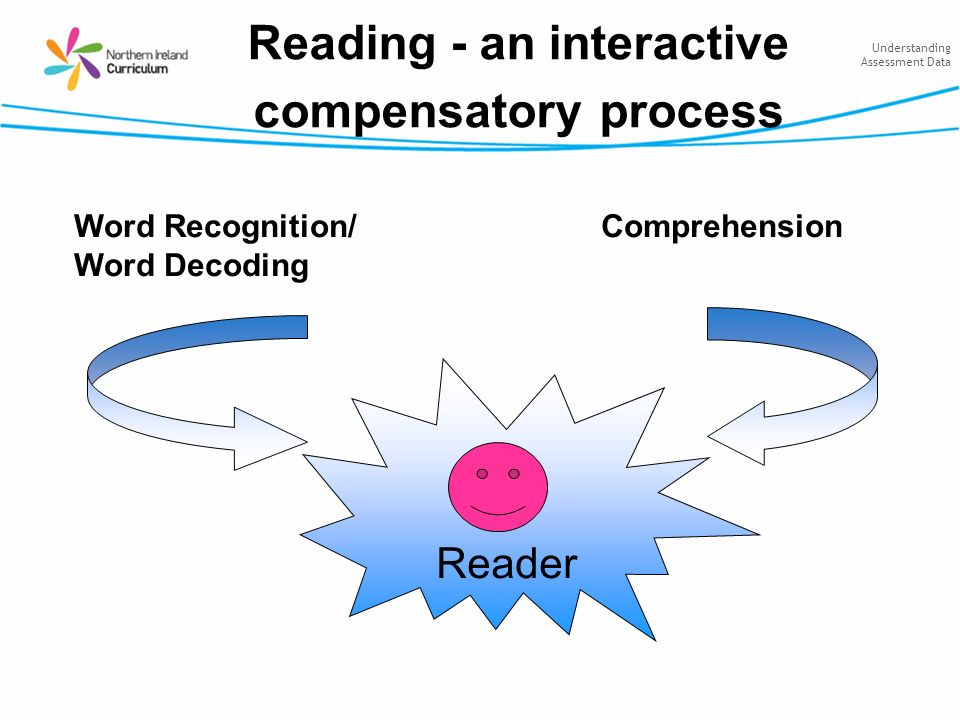 Understanding Assessment Data Reading - an interactive compensatory process Reader Word Recognition/ Word Decoding Comprehension