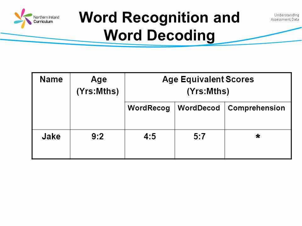 Understanding Assessment Data Word Recognition and Word Decoding Name Age (Yrs:Mths) Age Equivalent Scores (Yrs:Mths) WordRecogWordDecodComprehension