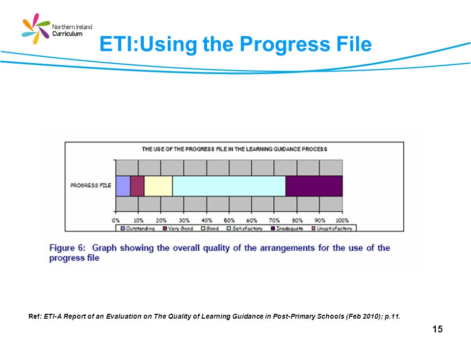 ETI:Using the Progress File Ref: ETI-A Report of an Evaluation on The Quality of Learning Guidance in Post-Primary Schools (Feb 2010); p.11. 15