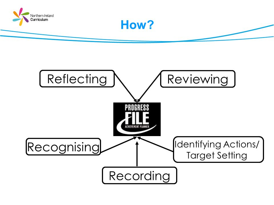 How? Reflecting Reviewing Identifying Actions/ Target Setting Recognising Recording